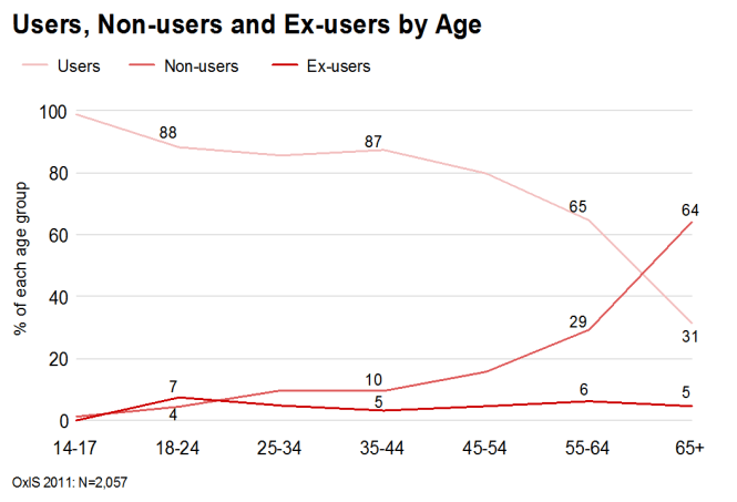 Non-users and Ex-users of the Internet by age