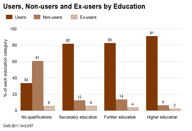 Non-users and Ex-users of the Internet by education