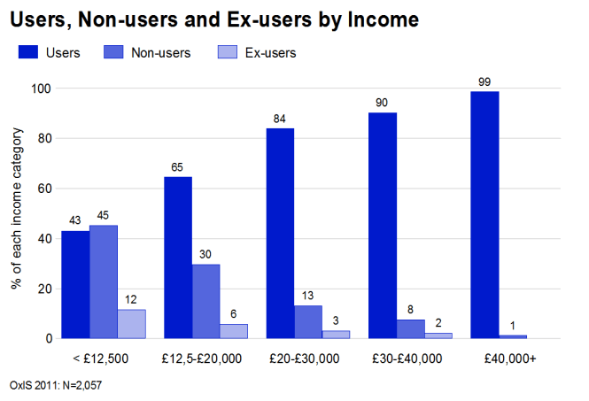 Non-user and ex-users of the Internet by income