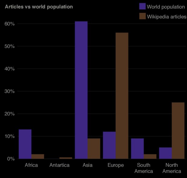 Number of regional geotagged articles and population. Graham, M., S. Hale & M. Stephens. 2011. Geographies of the World's Knowledge. Convoco! Edition.