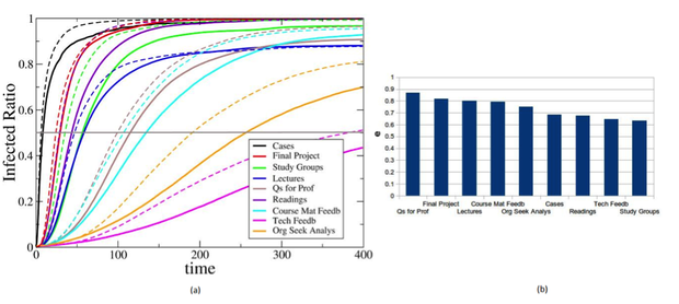 "Figure 4 (a) shows the percentage of infected nodes vs. simulation time for different networks. The solid lines show the results for the original network and the dashed lines for the random networks. (b) shows the time it took for a simulated ""information packet"" to come into contact with half the network's nodes."