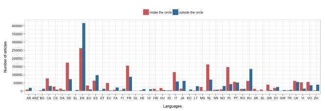Wikipedia article number per language