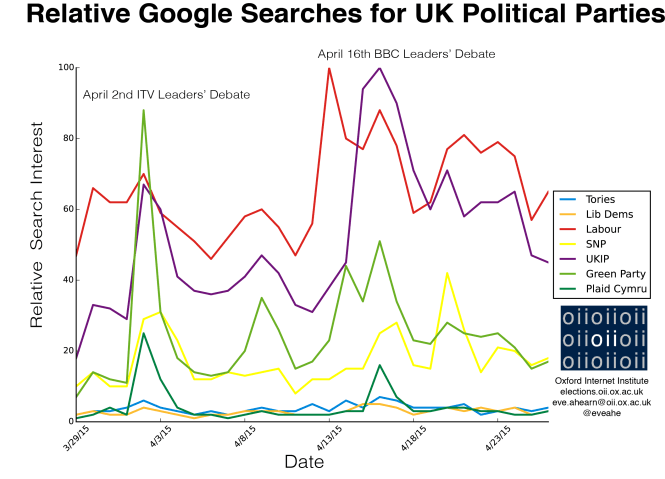 Relative Google Searches for UK Political Parties