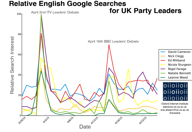 Relative English Google Searches for UK Party Leaders
