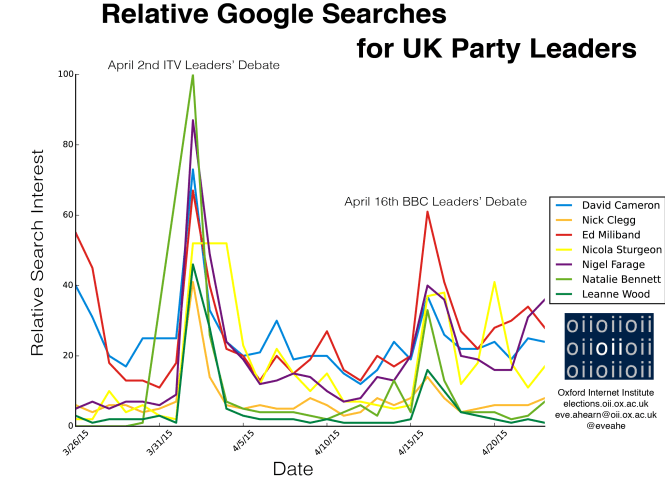 Relative Google Searches for UK Party Leaders
