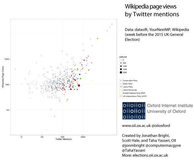 Wikipedia page views by Twitter Mentions