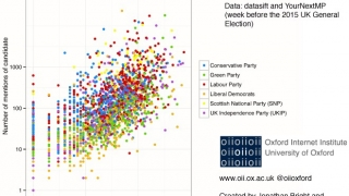 Which parties are having the most impact on Twitter?