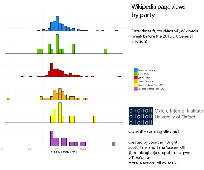 Wikipedia page/views by party