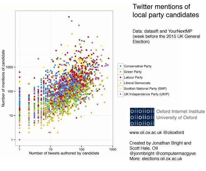 Twitter mentions of local party candidates