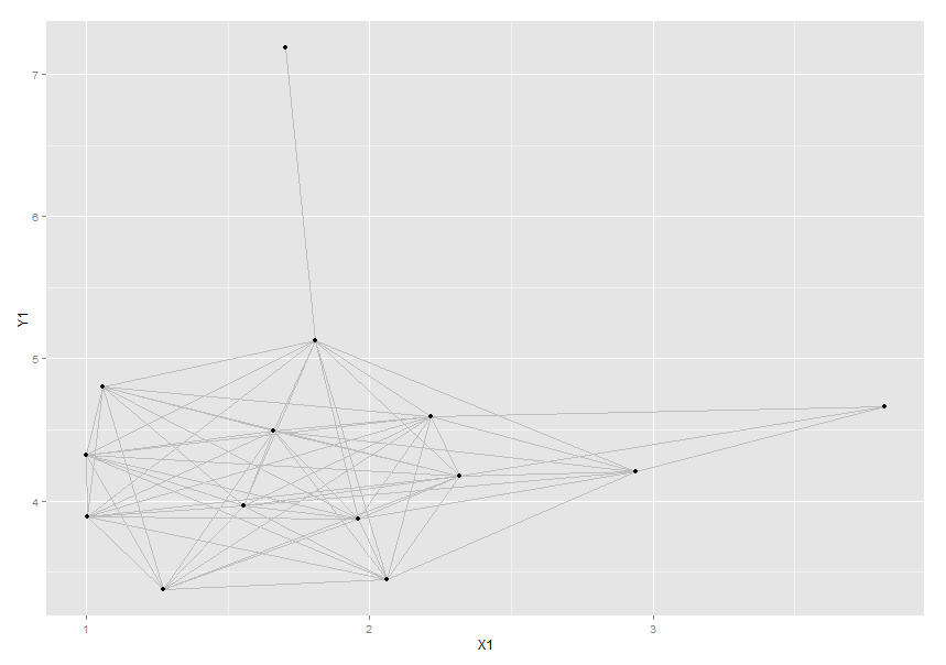 Getting ggplot2 to work with igraph — Oxford Internet Institute