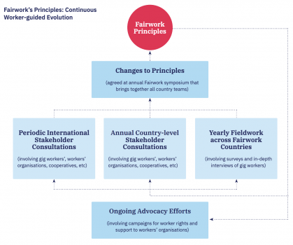 Diagram showing how Fairwork principles evolve through consultation with stakeholders around the world