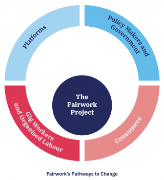 Diagram showing that the Fairwork project works with platforms, workers, consumers and policy makers
