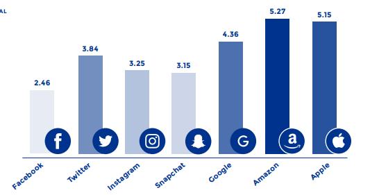 Bar chart summarising trust in tech companies.